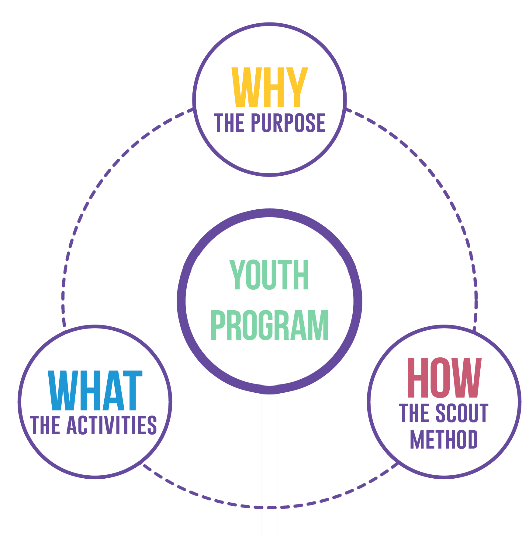 Youth Program Diagram Method Purpose Activities