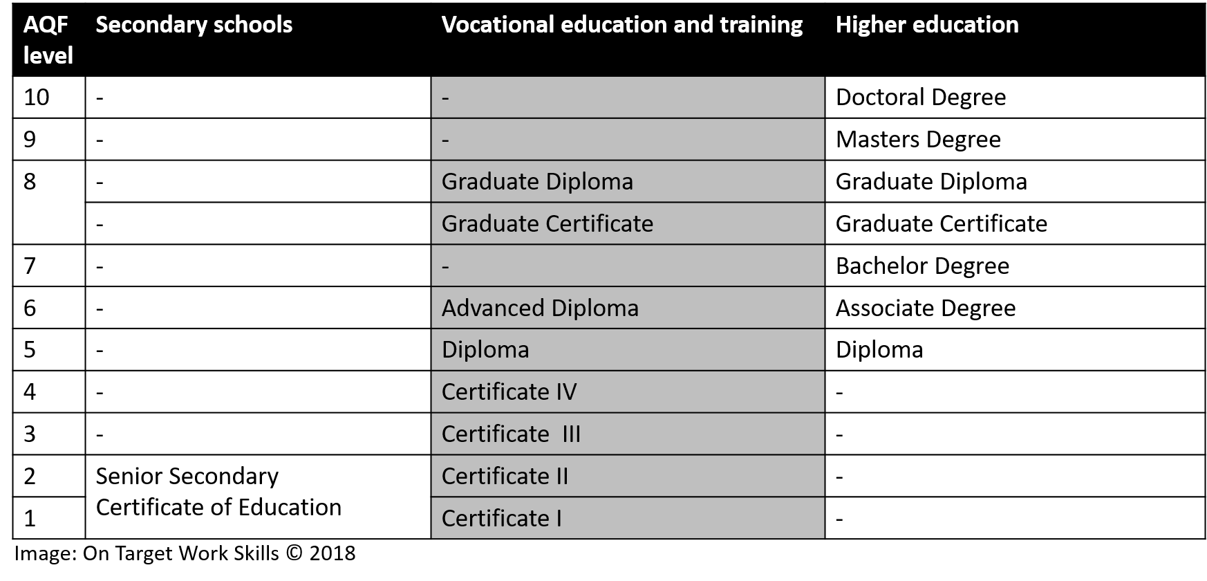 Australian Qualifications Framework Comparison